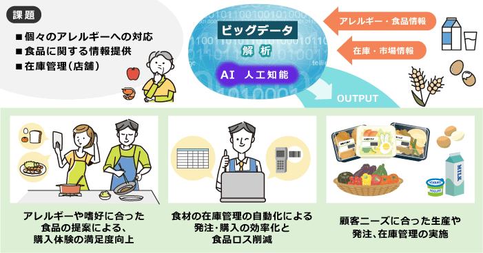 食品:安全な食の提供と在庫管理の適正化