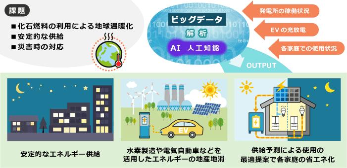 エネルギー:持続可能なエネルギーの効率化
