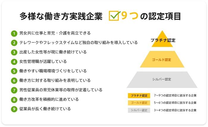 多様な働き方実践企業9つの認定項目