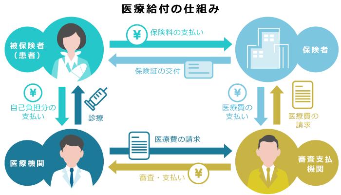 健康保険制度における医療給付の仕組み