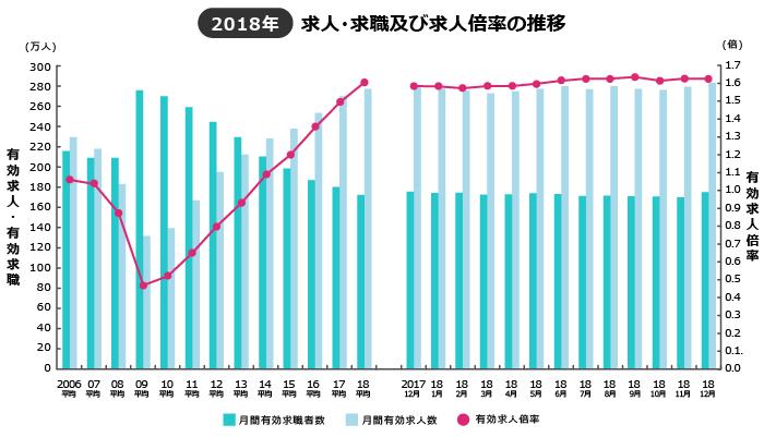 2018年の推移と日本経済の状況―リーマンショックの不況から脱却