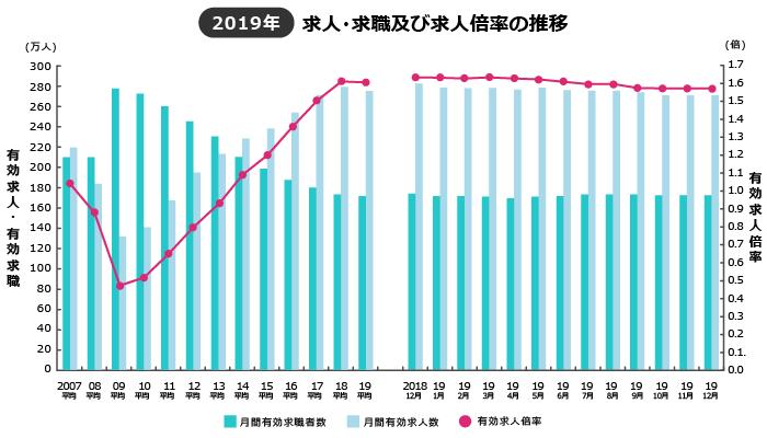 2019年の推移と日本経済状況―2018年に続き、安定的に推移