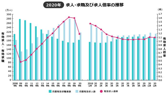 2020年有効求人倍率の状況(2021年2月発表分)