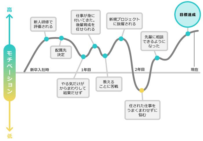 モチベーショングラフの完成イメージ