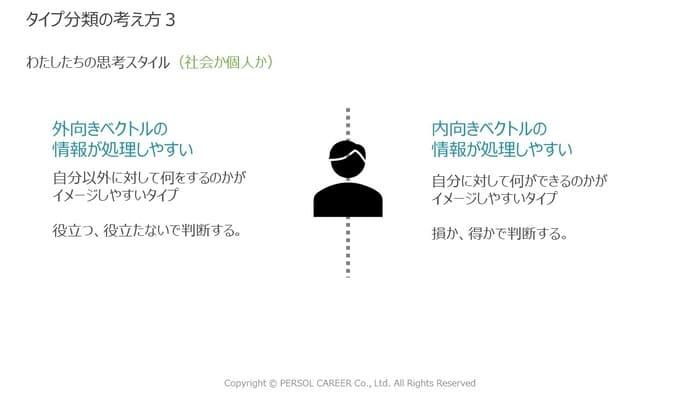 タイプ分類の考え方3(社会か個人か)