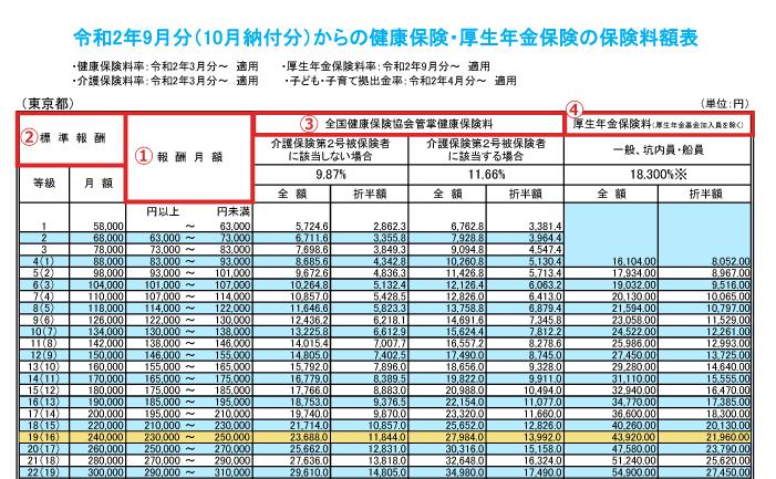 標準報酬月額表についてー表の見方や等級の調べ方