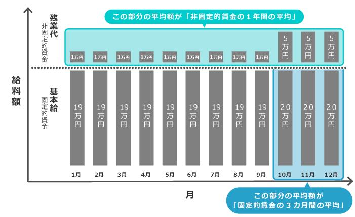 年間平均の計算に含む給与