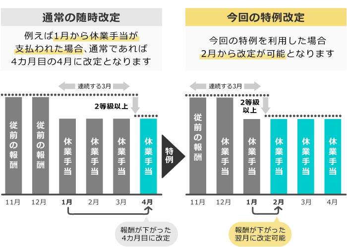 2020年8月から2021年3月までの間に新たに休業により報酬が著しく下がった方の特例