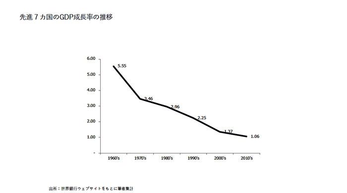 先進7カ国のGDP成長率の推移