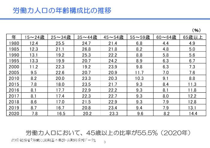 労働力人口の年齢構成比の推移