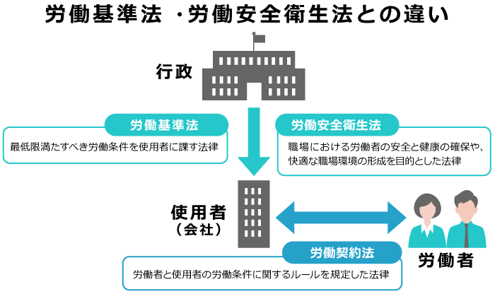 労働基準法 ・労働安全衛生法との違い