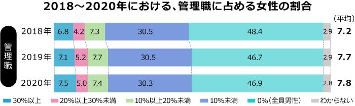 女性管理職(課長相当職以上)比率