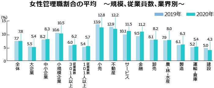 女性管理職割合の平均