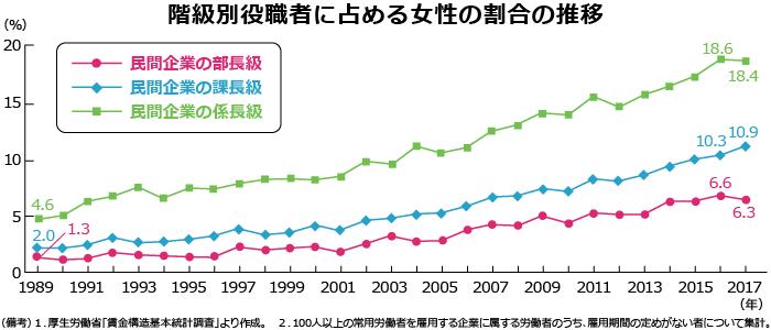 階級別役職者に占める女性の割合の推移