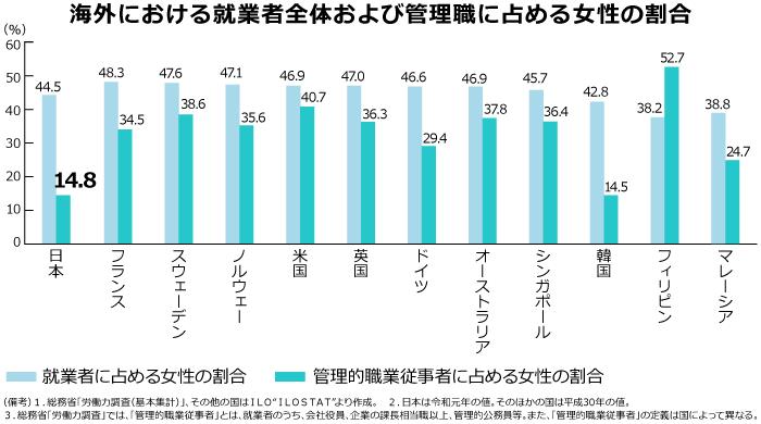 海外における女性管理職比率