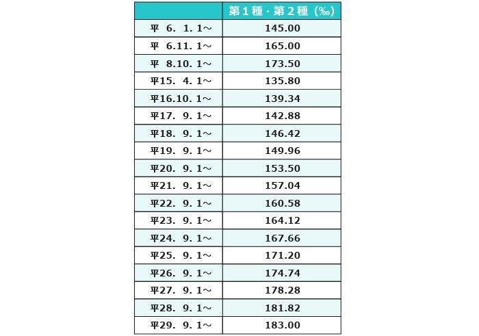 厚生年金保険料率の変遷