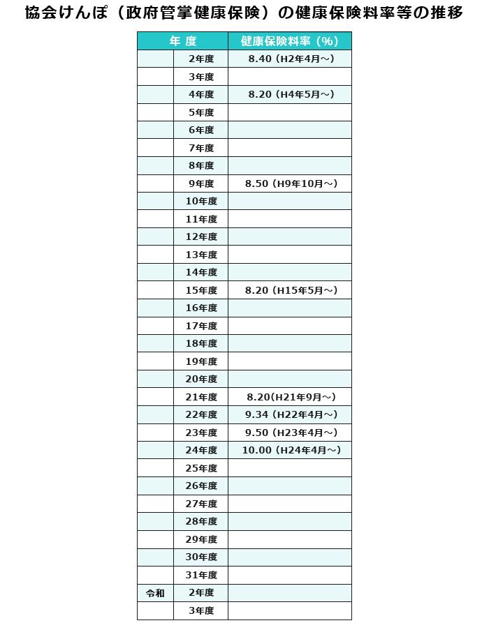 協会けんぽの健康保険料率等の推移